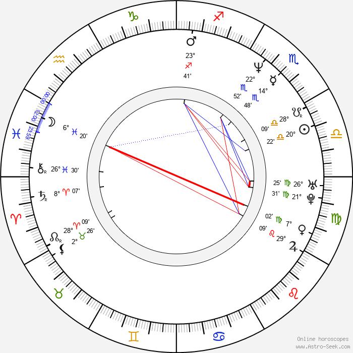 Kirsi Piha - Birth horoscope chart