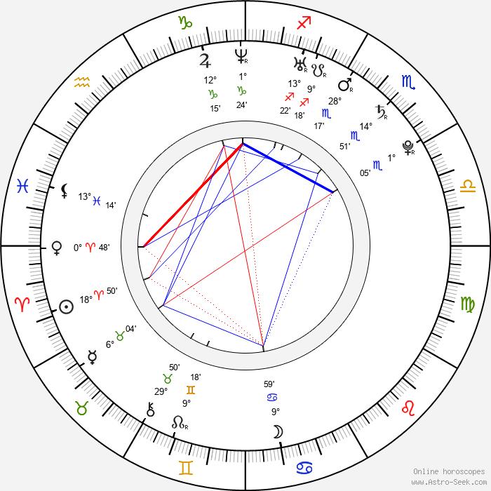 Kirsten Storms - Birth horoscope chart