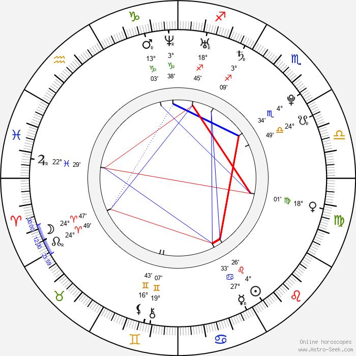 Kirstin Benson - Birth horoscope chart