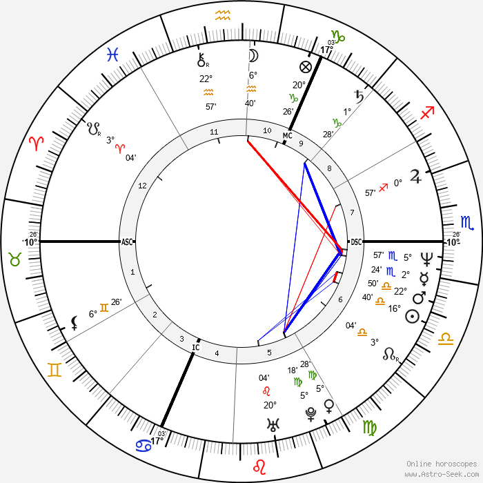 Kirsty MacColl - Birth horoscope chart