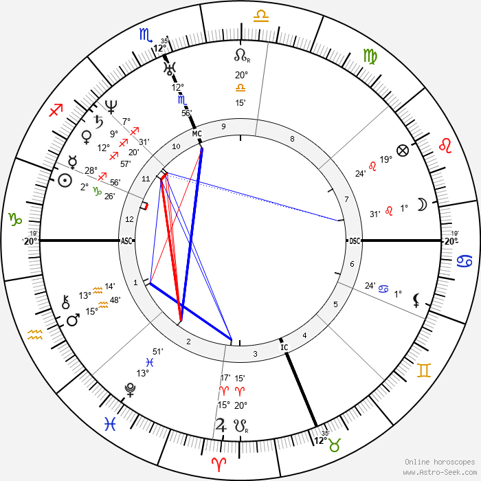 Kit Carson - Birth horoscope chart