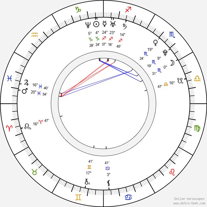 Kit Harington - Birth horoscope chart