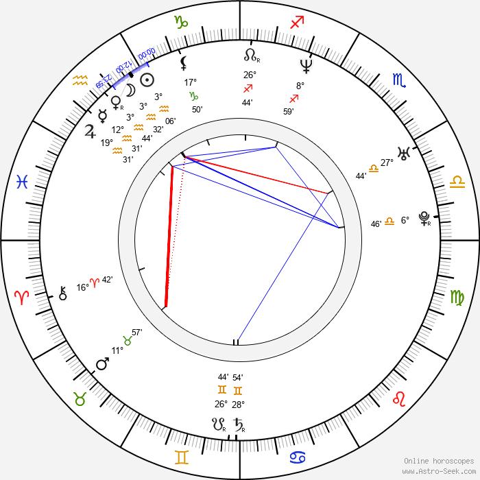 Kita - Birth horoscope chart
