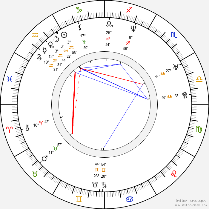Kita - Birth horoscope chart