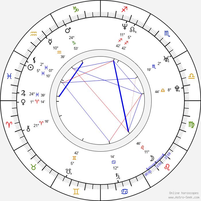 Kivanç Kasabali - Birth horoscope chart