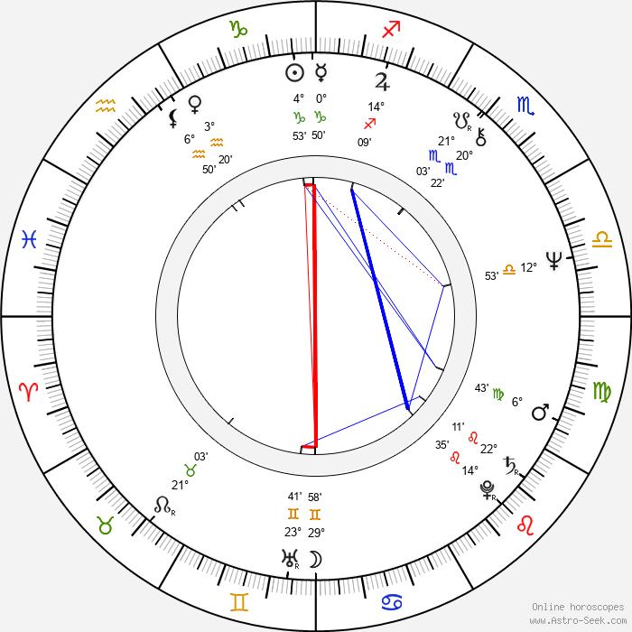 Kjeld Kirk Kristiansen - Birth horoscope chart