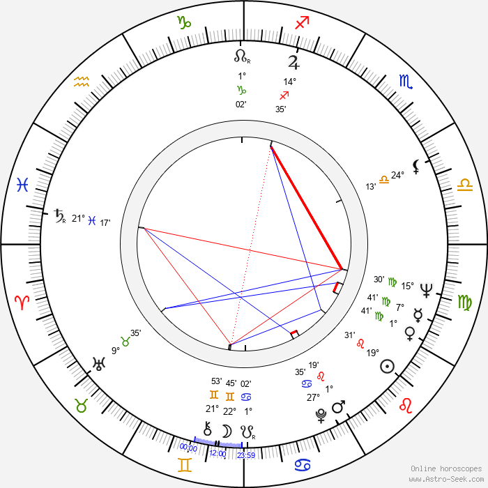 Kjell Grede - Birth horoscope chart