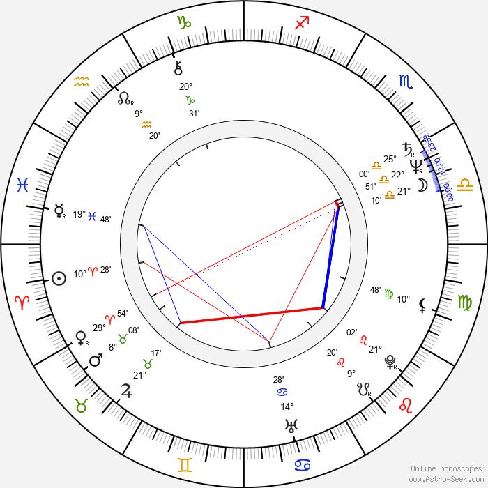 Kjell Sundvall - Birth horoscope chart