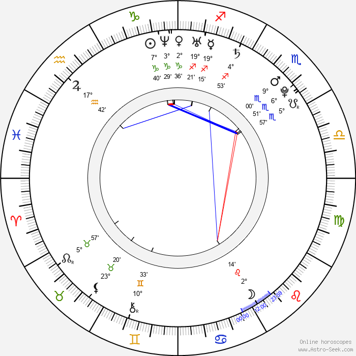Klára Brtníková-Vojtková - Birth horoscope chart