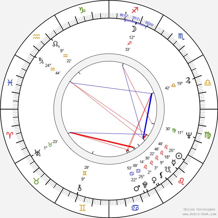 Klára Dubovicová - Birth horoscope chart