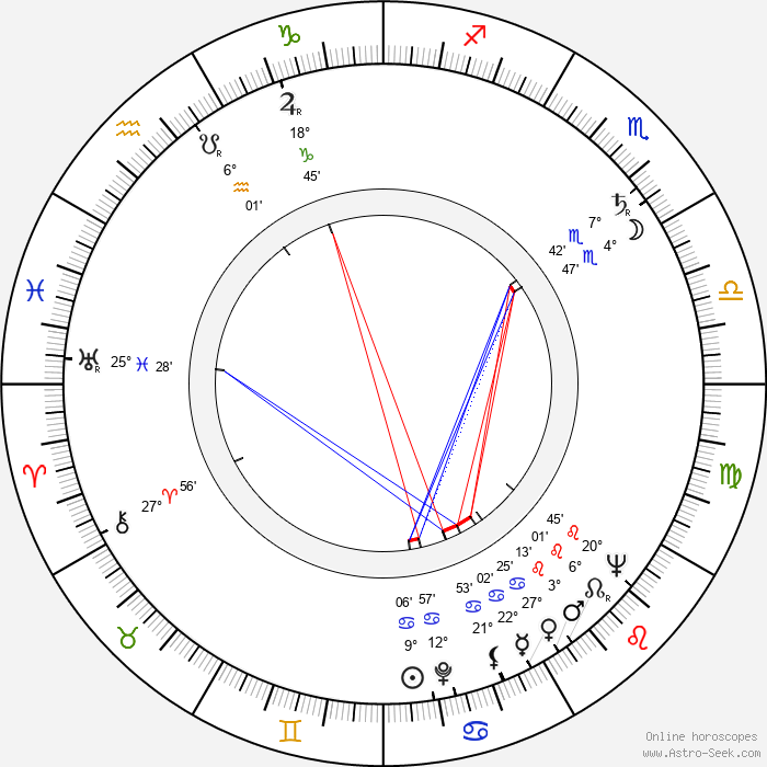 Klara Luchko - Birth horoscope chart