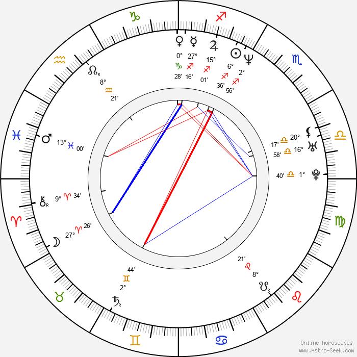 Klára Melíšková - Birth horoscope chart