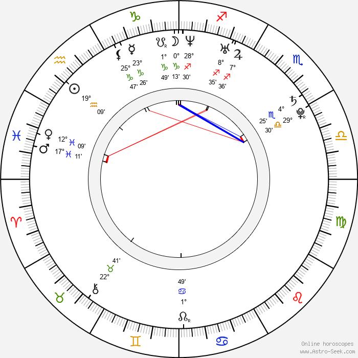 Klára Řezníčková - Birth horoscope chart