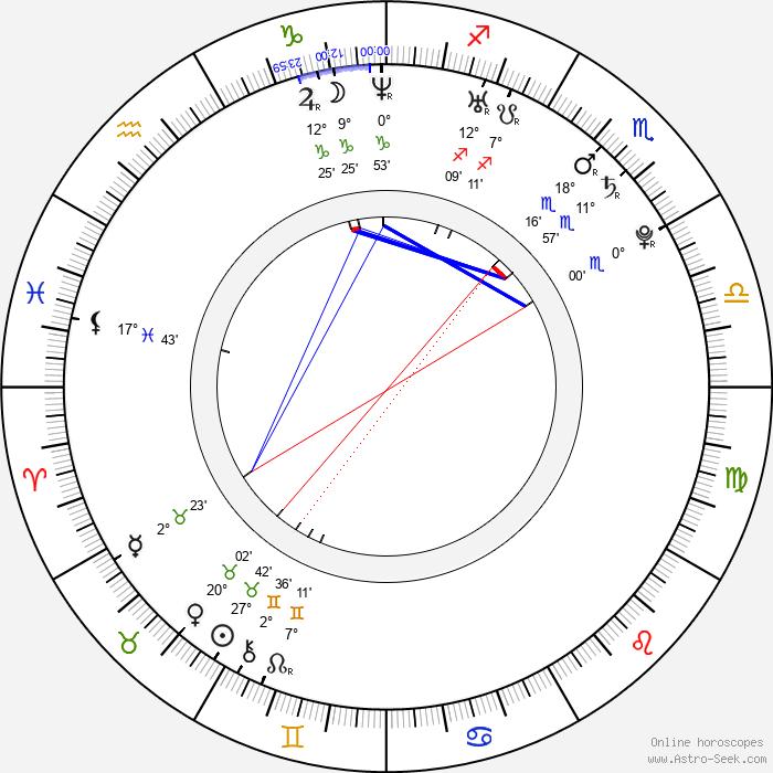 Klára Smetanová - Birth horoscope chart