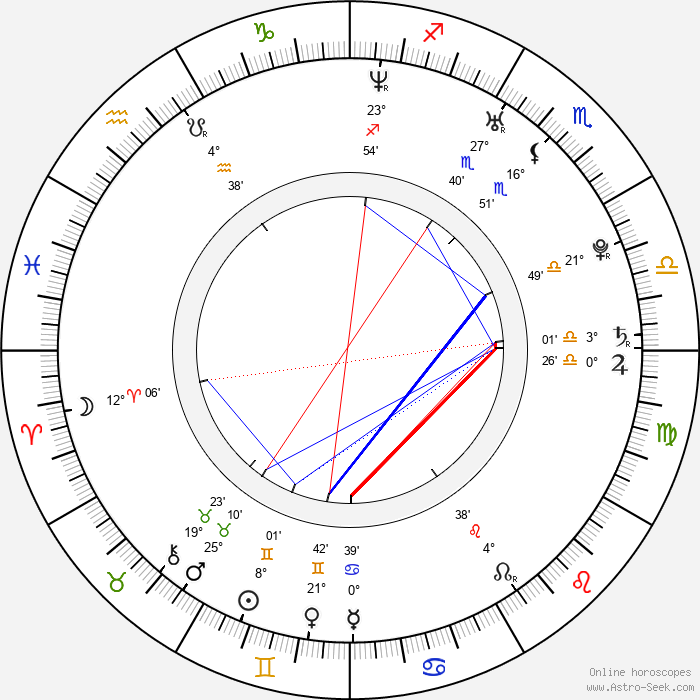 Klára Šumanová - Birth horoscope chart