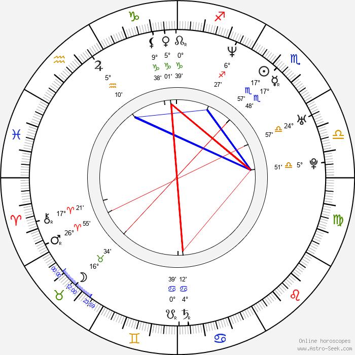 Klára Tompa - Birth horoscope chart