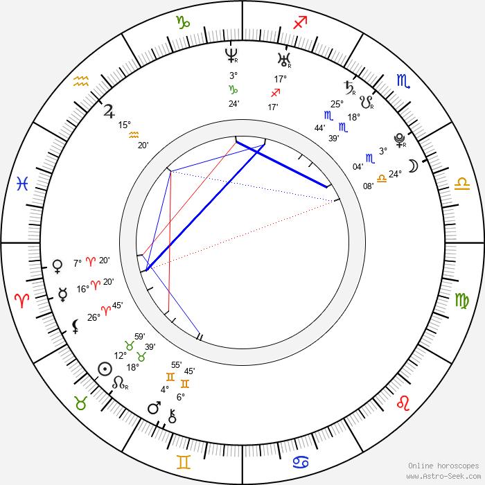 Klára Vytisková - Birth horoscope chart