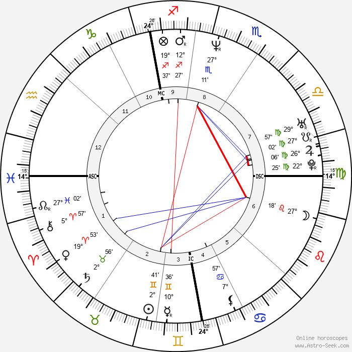 Klaus Dieckmann - Birth horoscope chart