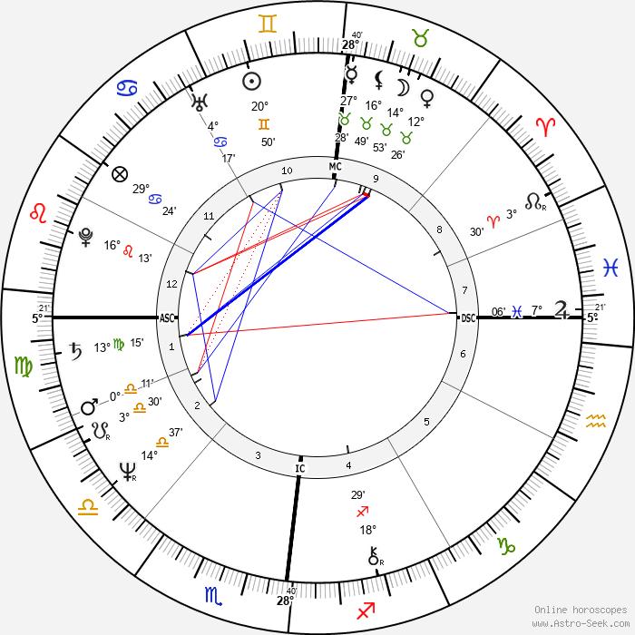 Klaus Eberhartinger - Birth horoscope chart