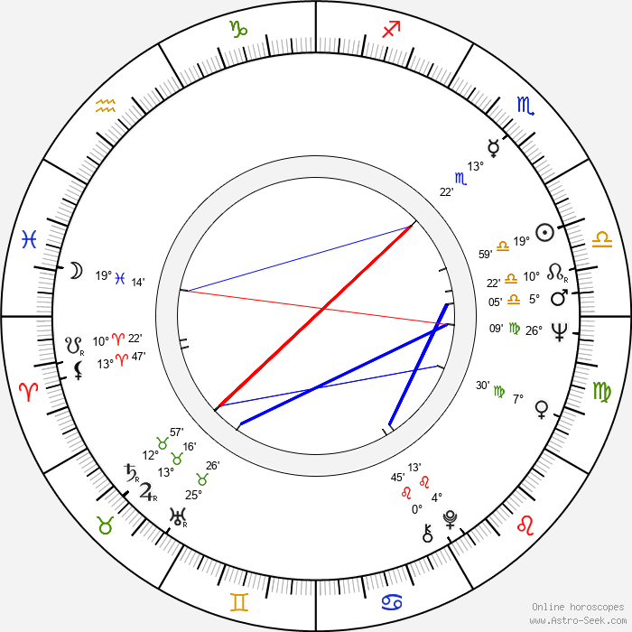 Klaus Lemke - Birth horoscope chart