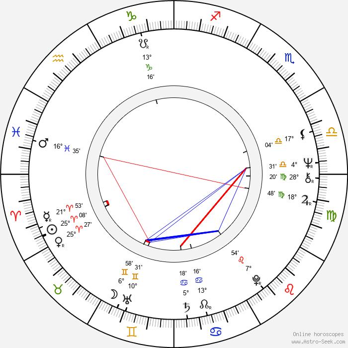 Klaus Mikoleit - Birth horoscope chart