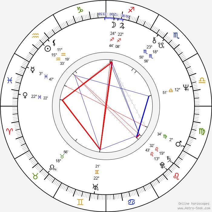 Klaus-Peter Plessow - Birth horoscope chart