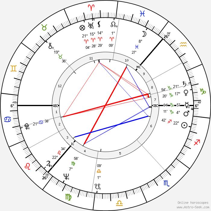 Klaus Rifbjerg - Birth horoscope chart