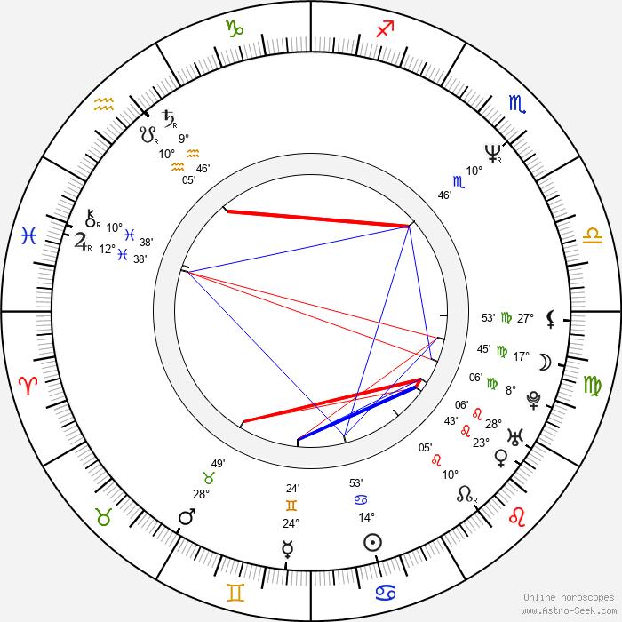 Klaus Tange - Birth horoscope chart