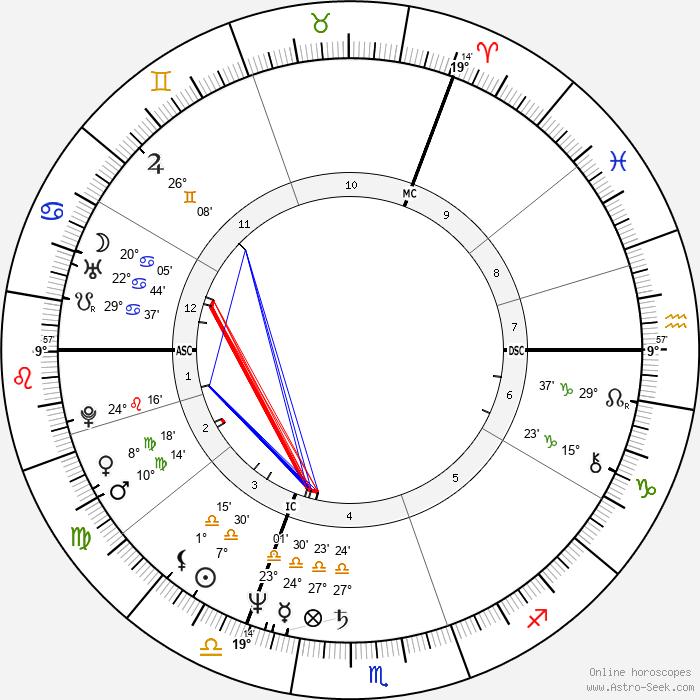 Klaus Wowereit - Birth horoscope chart