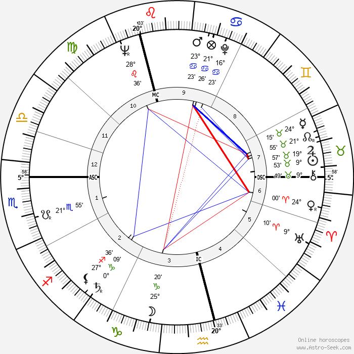 Klausjürgen Wussow - Birth horoscope chart