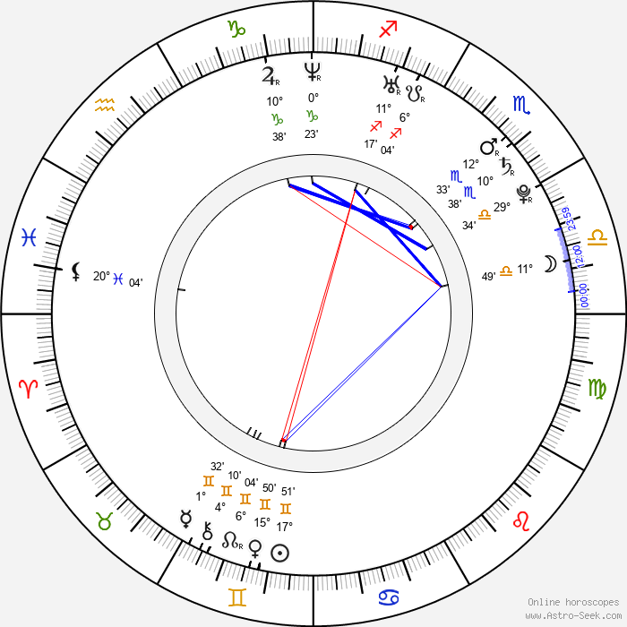 Klavdiya Korshunova - Birth horoscope chart