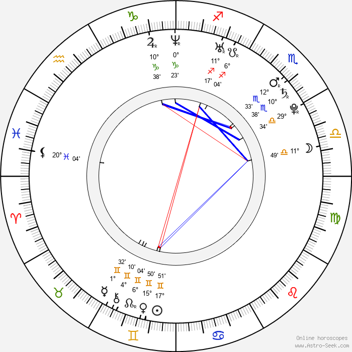 Klavdiya Korshunova - Birth horoscope chart