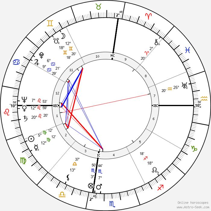 Knobby Lawing - Birth horoscope chart