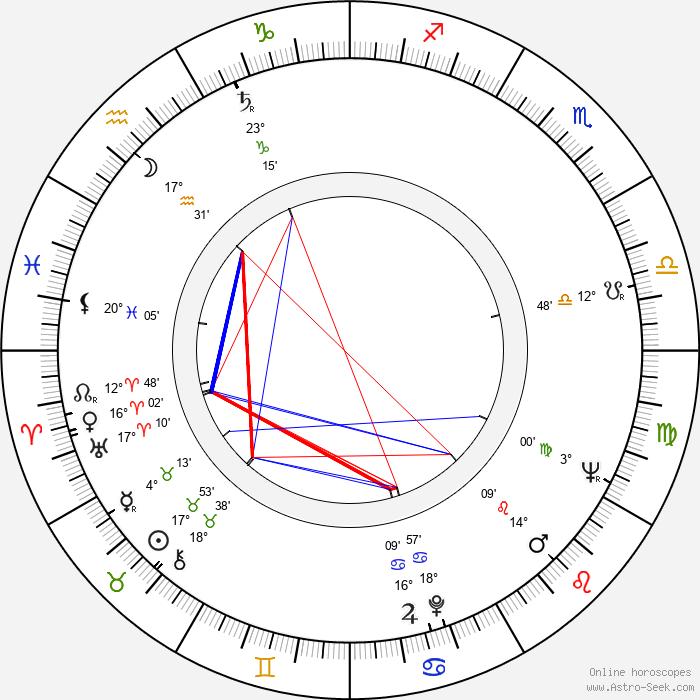 Knut Andersen - Birth horoscope chart
