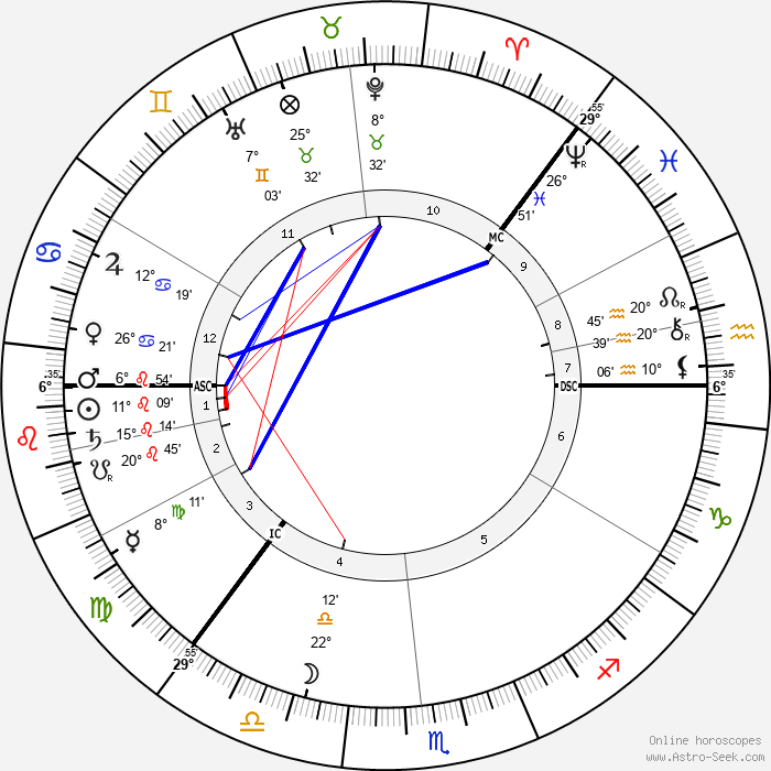 Knut Hamsun - Birth horoscope chart