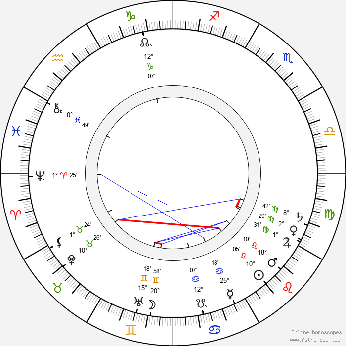 Knut Weckman - Birth horoscope chart