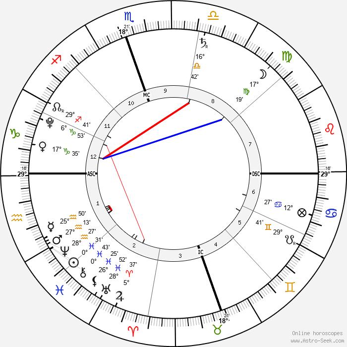 Koa Dumont - Birth horoscope chart