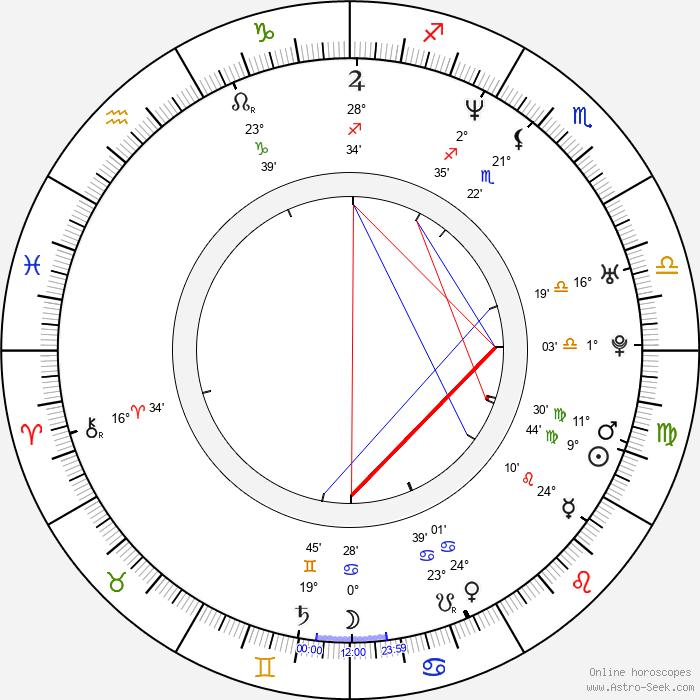 Kôbun Shizuno - Birth horoscope chart