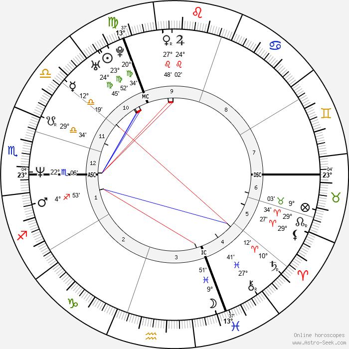 Koen Wauters - Birth horoscope chart