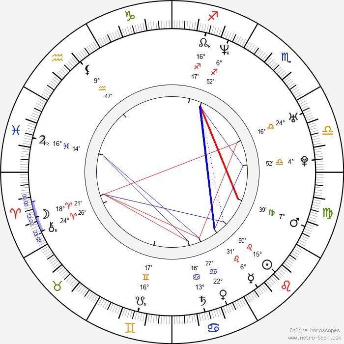 Kohl Sudduth - Birth horoscope chart
