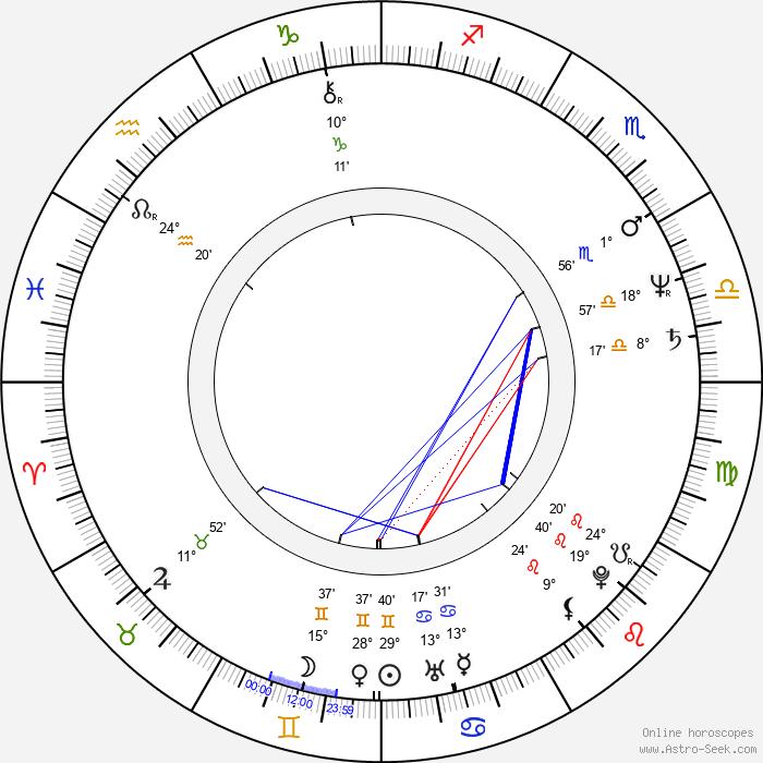 Kôichi Mashimo - Birth horoscope chart