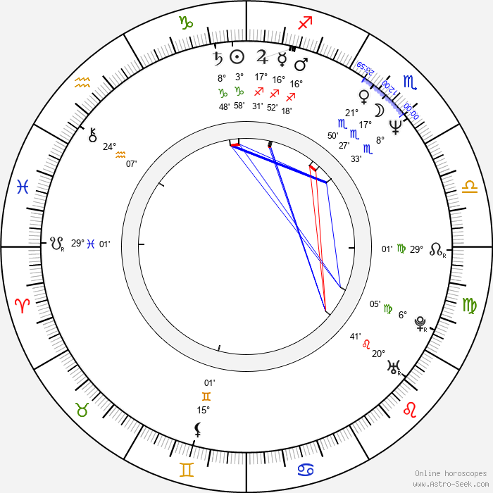 Kôji Morimoto - Birth horoscope chart