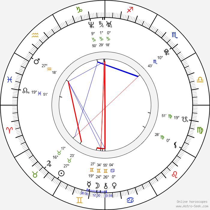 Koji Seto - Birth horoscope chart