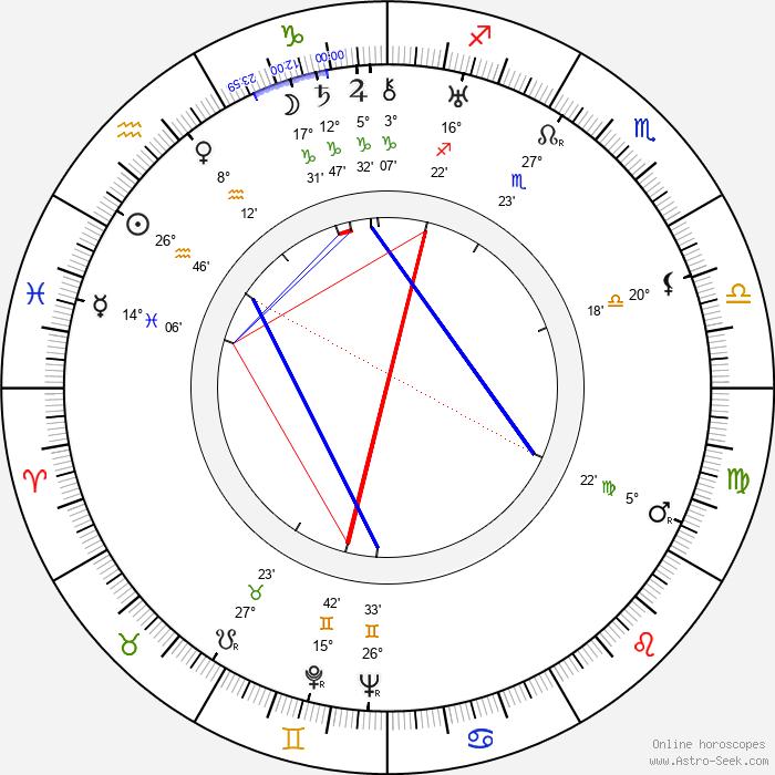 Kōji Shima - Birth horoscope chart