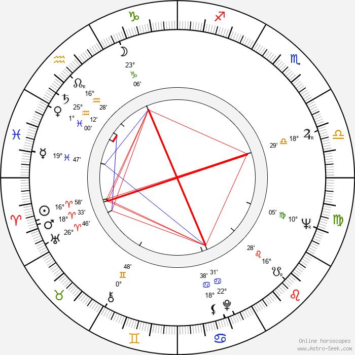 Kôji Takada - Birth horoscope chart