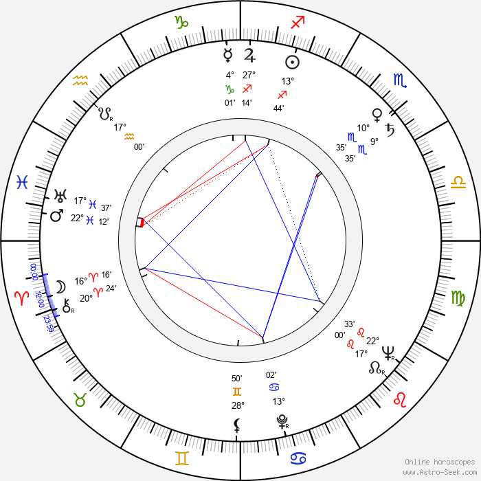 Kôji Tsuruta - Birth horoscope chart