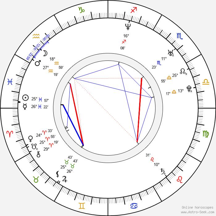 Koko Stambuk - Birth horoscope chart