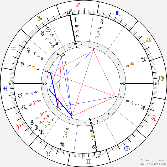 Konrad Adenauer - Birth horoscope chart