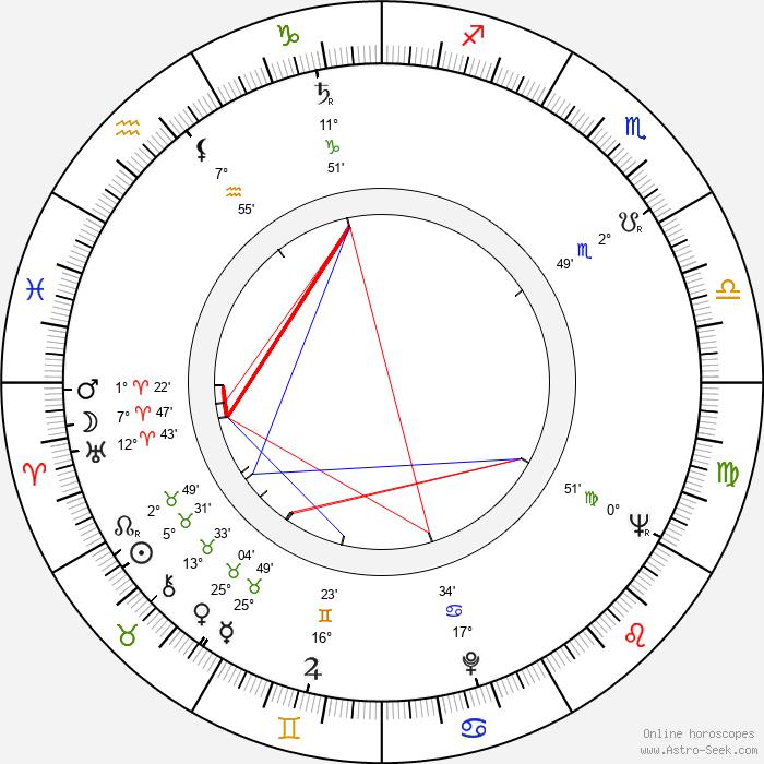 Konrad Petzold - Birth horoscope chart