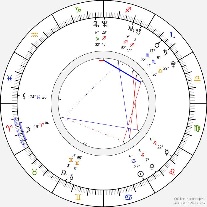 Konsta Hietanen - Birth horoscope chart